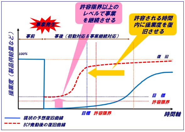 事業継続計画(BCP)の概念